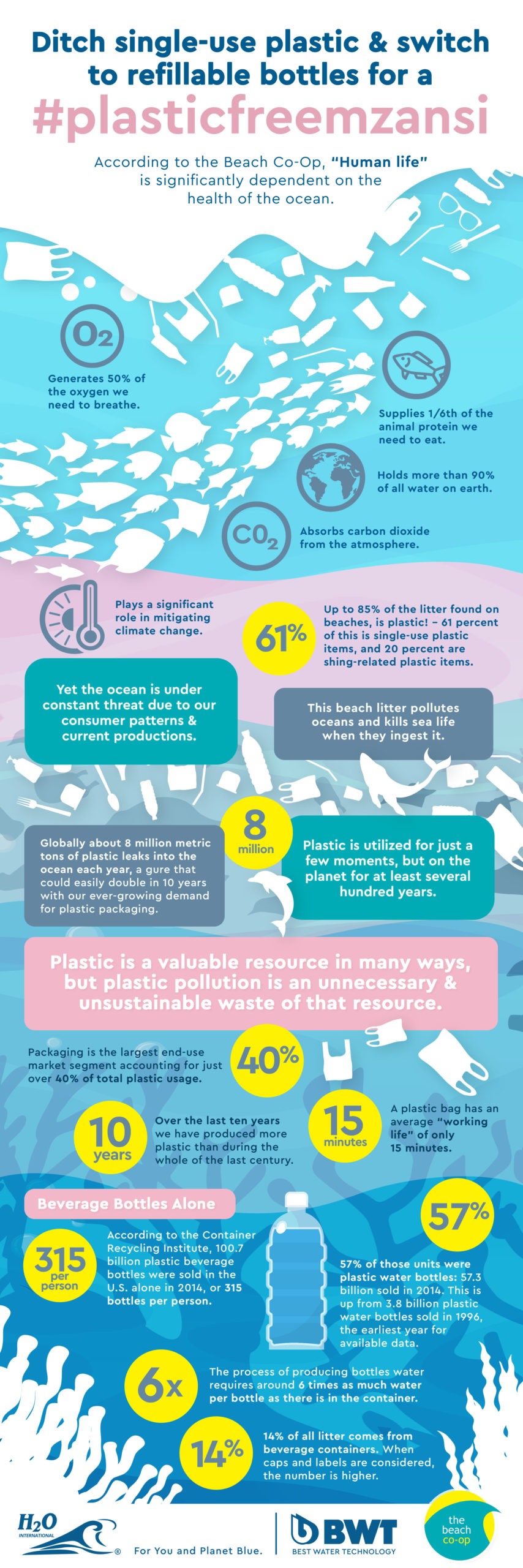 Why you shouldn't use single use plastic
